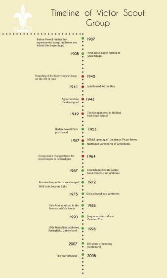 Timeline of Victor Scout.jpg